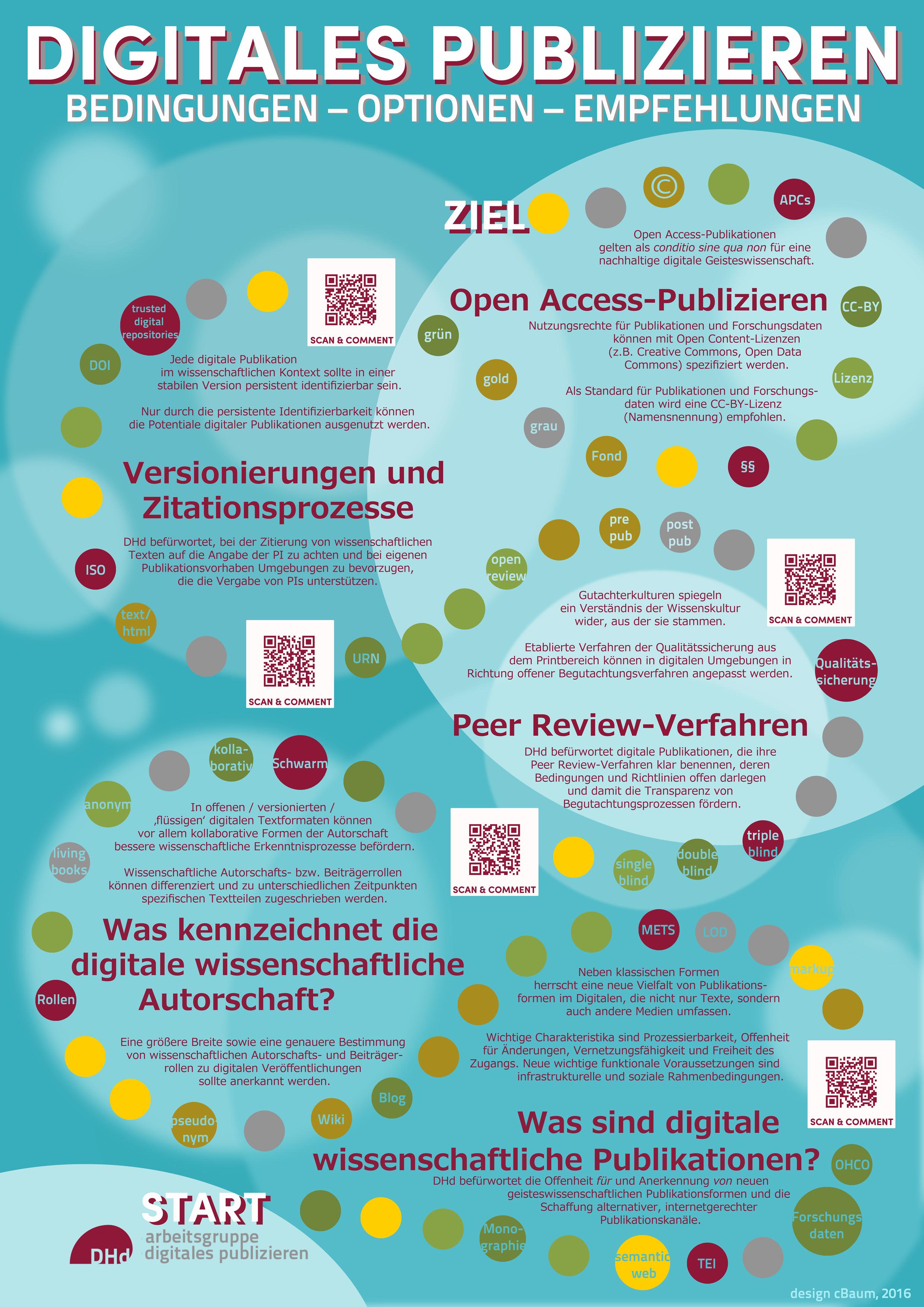 DHd 2016 Poster AG Digitales Publizieren